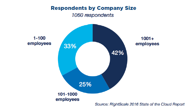 respondents by company size