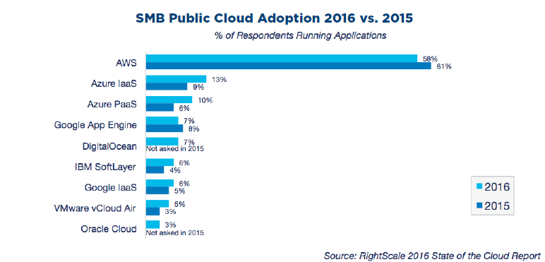 smb public cloud adoption 2015 vs 2016