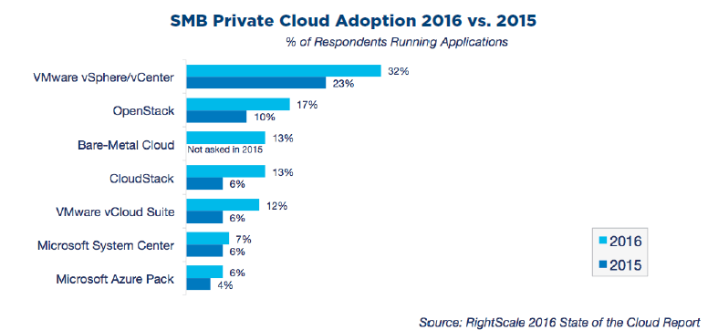 smb private cloud adoption 2015 vs 2016