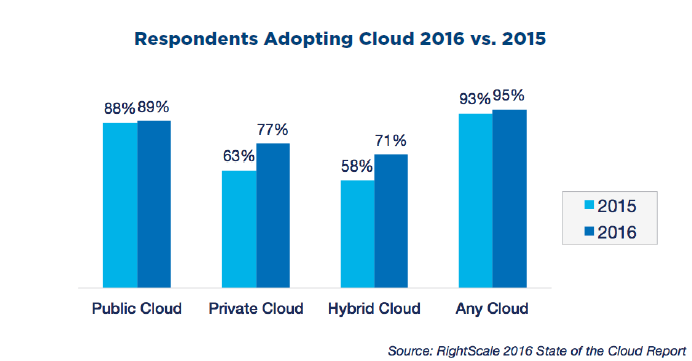 respondents adopting types of cloud